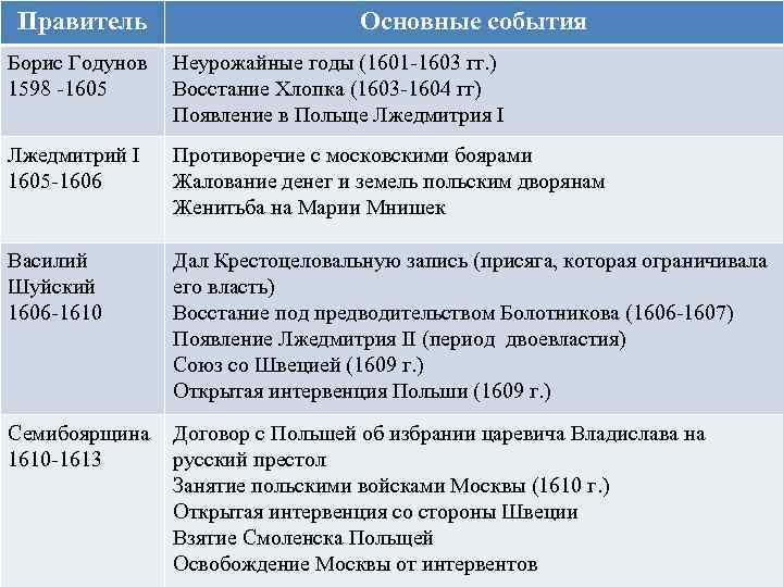 Правитель Основные события Борис Годунов 1598 -1605 Неурожайные годы (1601 -1603 гг. ) Восстание