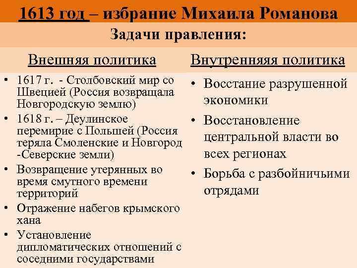1613 год – избрание Михаила Романова Задачи правления: Внешняя политика Внутренняяя политика • 1617