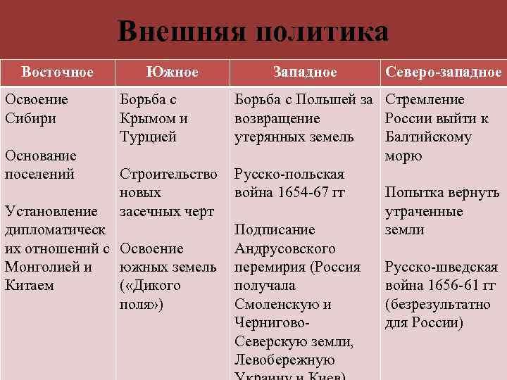 Внешняя политика Восточное Освоение Сибири Южное Борьба с Крымом и Турцией Западное Северо-западное Борьба