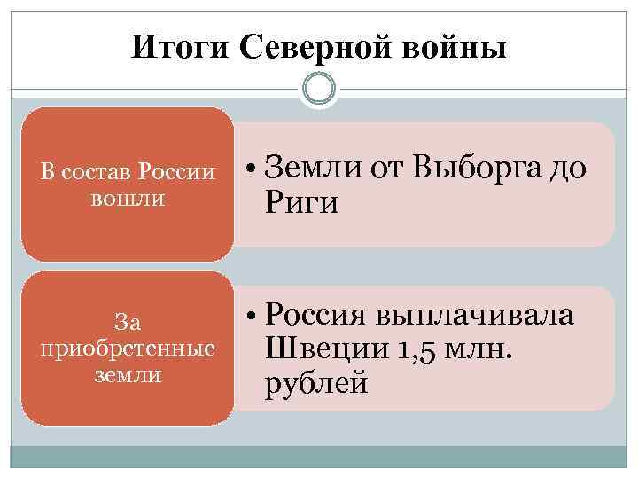Итоги Северной войны В состав России вошли • Земли от Выборга до Риги За