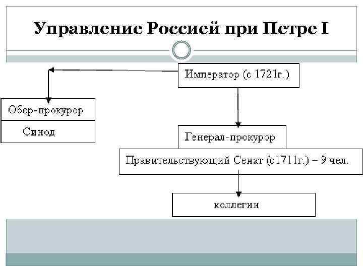 Управление Россией при Петре I