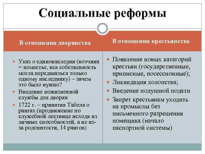 Социальные реформы В отношении дворянства Указ о единонаследии (вотчина = поместье, вся собственность могла