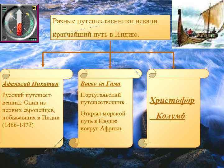 Разные путешественники искали кратчайший путь в Индию. Афанасий Никитин Васко да Гама Русский путешественник.