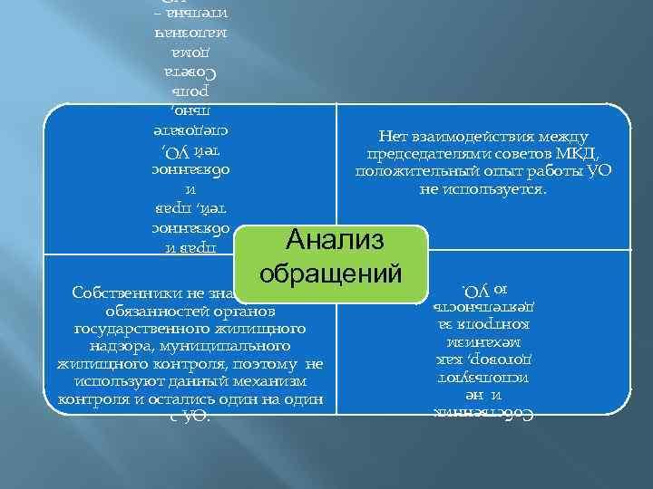 Нет взаимодействия между председателями советов МКД, положительный опыт работы УО не используется. Анализ Собственн