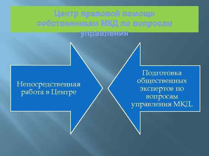 Центр правовой помощи собственникам МКД по вопросам управления Непосредственная работа в Центре Подготовка общественных