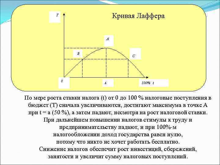 Кривая Лаффера Т A B 0 C a 100% t По мере роста ставки