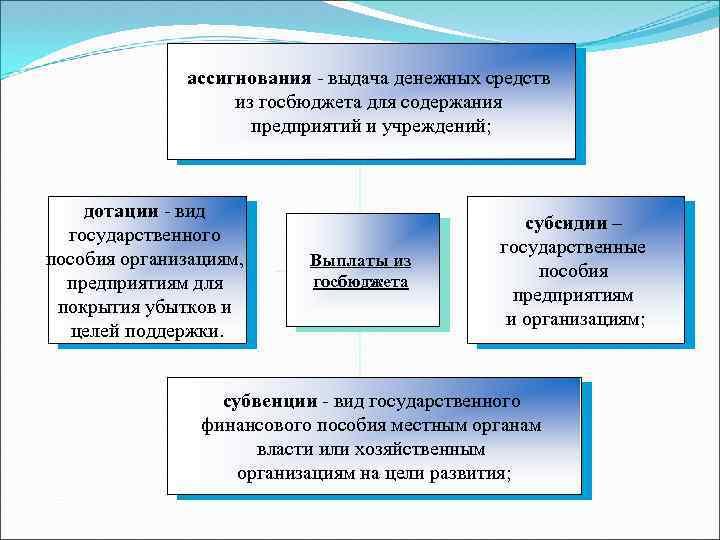 ассигнования - выдача денежных средств из госбюджета для содержания предприятий и учреждений; дотации -
