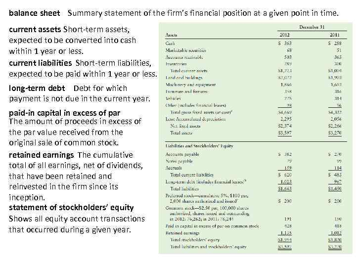 balance sheet Summary statement of the firm's financial position at a given point in