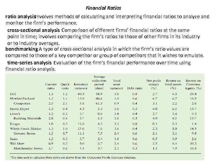 Financial Ratios ratio analysis. Involves methods of calculating and interpreting financial ratios to analyze
