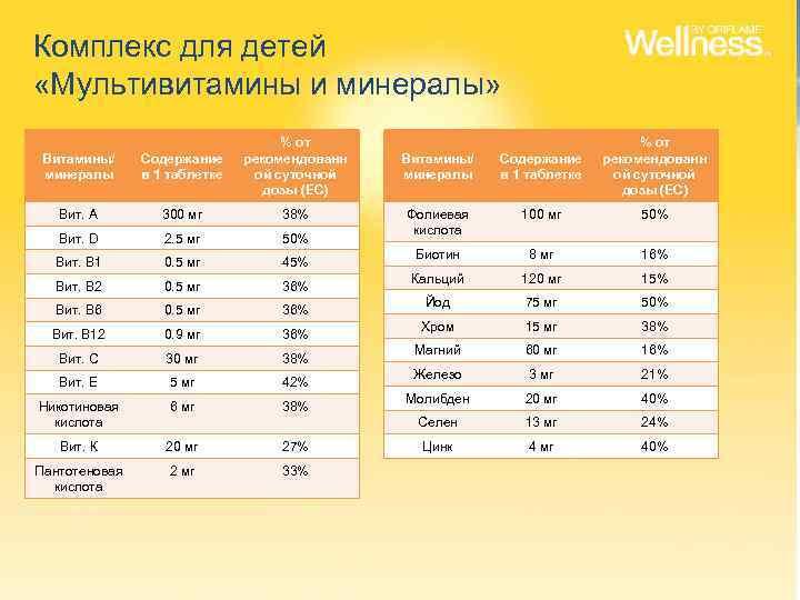 Комплекс для детей «Мультивитамины и минералы» Содержание в 1 таблетке % от рекомендованн ой