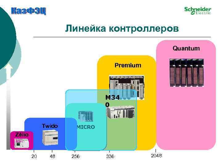 Линейка контроллеров Quantum Premium M 34 0 Twido MICRO Zélio 20 48 256 336
