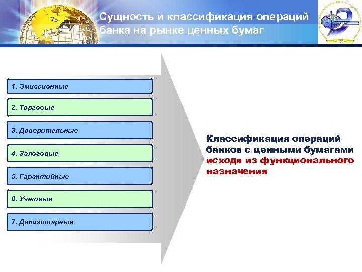 Сущность и классификация операций банка на рынке ценных бумаг LOGO 1. Эмиссионные 2. Торговые