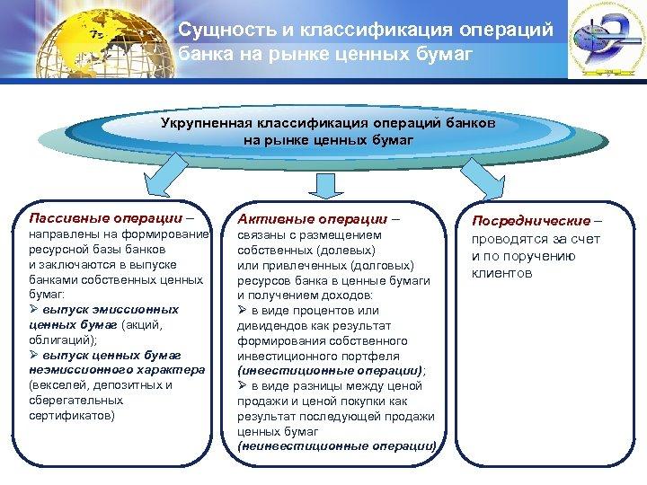 Сущность и классификация операций банка на рынке ценных бумаг LOGO Укрупненная классификация операций банков