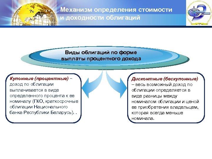 Механизм определения стоимости и доходности облигаций LOGO Виды облигаций по форме выплаты процентного дохода