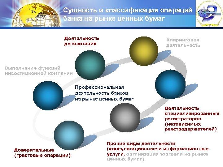 Сущность и классификация операций банка на рынке ценных бумаг Деятельность депозитария LOGO Клиринговая деятельность