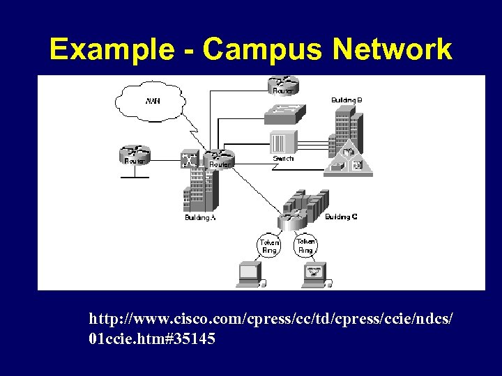 Example - Campus Network http: //www. cisco. com/cpress/cc/td/cpress/ccie/ndcs/ 01 ccie. htm#35145