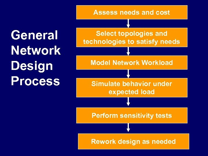 Assess needs and cost General Network Design Process Select topologies and technologies to satisfy
