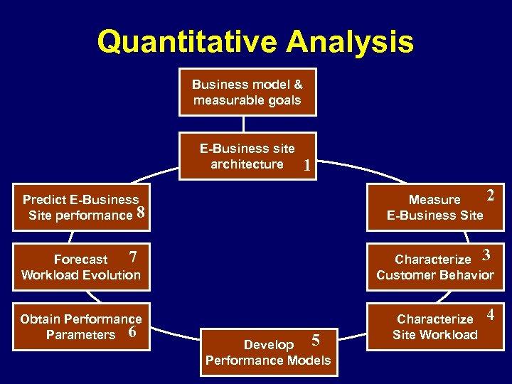 Quantitative Analysis Business model & measurable goals E-Business site architecture 1 2 Measure E-Business