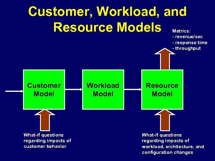Customer, Workload, and Resource Models Metrics: - revenue/sec - response time - throughput Customer