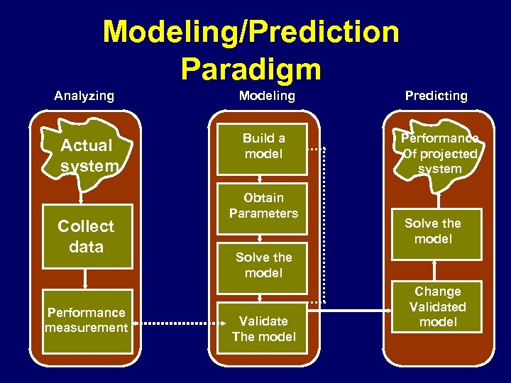Modeling/Prediction Paradigm Analyzing Actual system Collect data Performance measurement Modeling Predicting Build a model