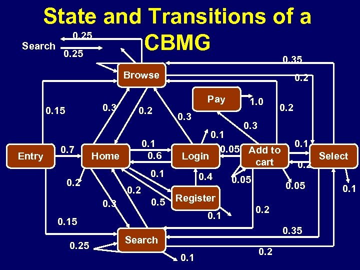 State and Transitions of a 0. 25 Search CBMG 0. 25 0. 35 Browse
