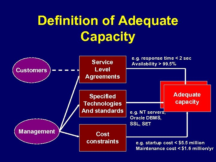 Definition of Adequate Capacity Customers Service Level Agreements Specified Technologies And standards Management Cost
