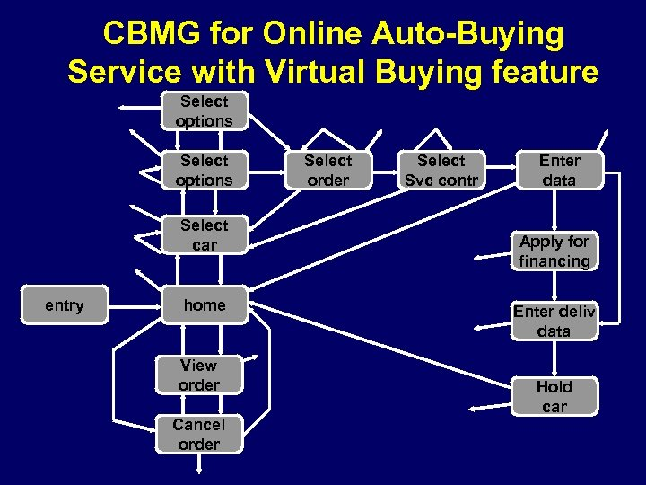 CBMG for Online Auto-Buying Service with Virtual Buying feature Select options Select car entry