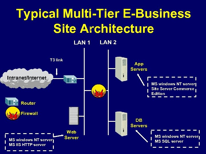 Typical Multi-Tier E-Business Site Architecture LAN 1 T 3 link LAN 2 App Servers