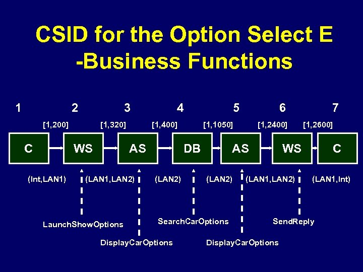 CSID for the Option Select E -Business Functions 1 2 3 [1, 200] C