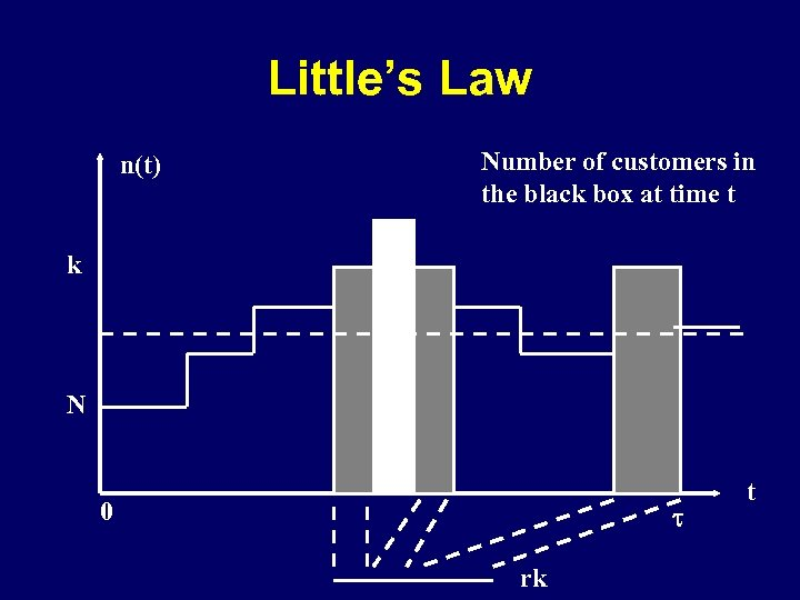 Little's Law n(t) Number of customers in the black box at time t k