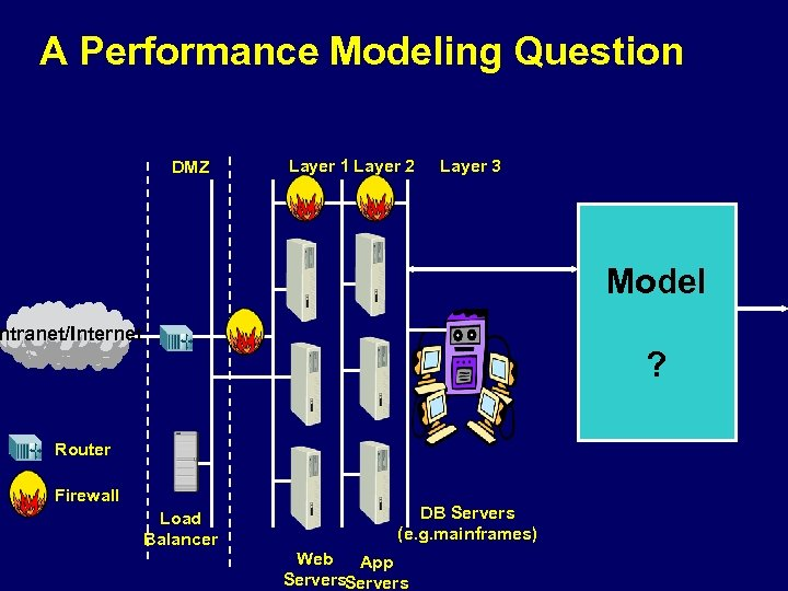 A Performance Modeling Question DMZ Layer 1 Layer 2 Layer 3 Model ntranet/Internet ?