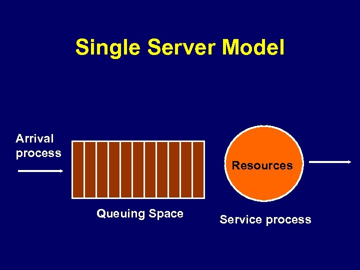 Single Server Model Arrival process Resources Queuing Space Service process