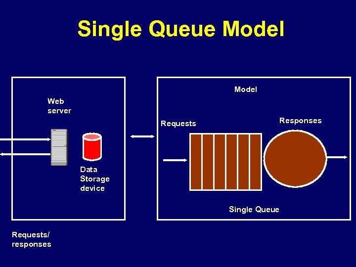 Single Queue Model Web server Requests Responses Data Storage device Single Queue Requests/ responses