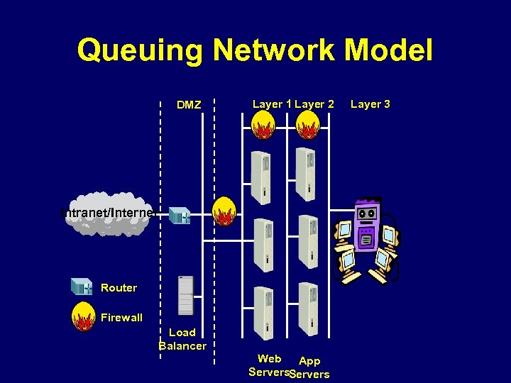 Queuing Network Model DMZ Layer 1 Layer 2 Intranet/Internet Router Firewall Load Balancer Web