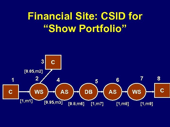 """Financial Site: CSID for """"Show Portfolio"""" 3 C [0. 05, m 2] 2 1"""