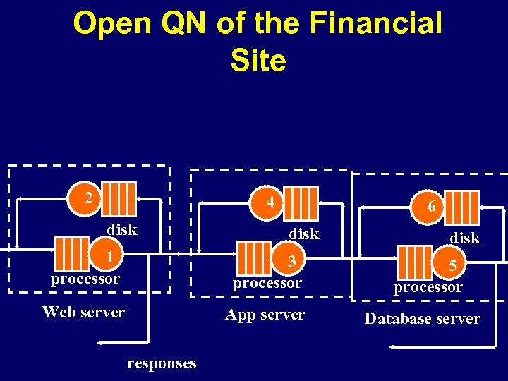Open QN of the Financial Site 2 4 disk 6 disk 1 processor 3