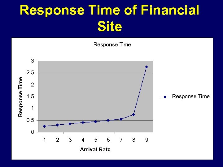 Response Time of Financial Site