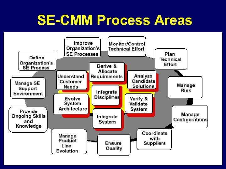 SE-CMM Process Areas