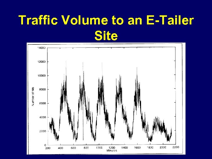 Traffic Volume to an E-Tailer Site