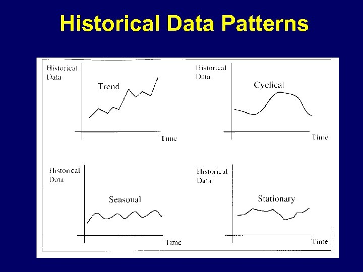 Historical Data Patterns