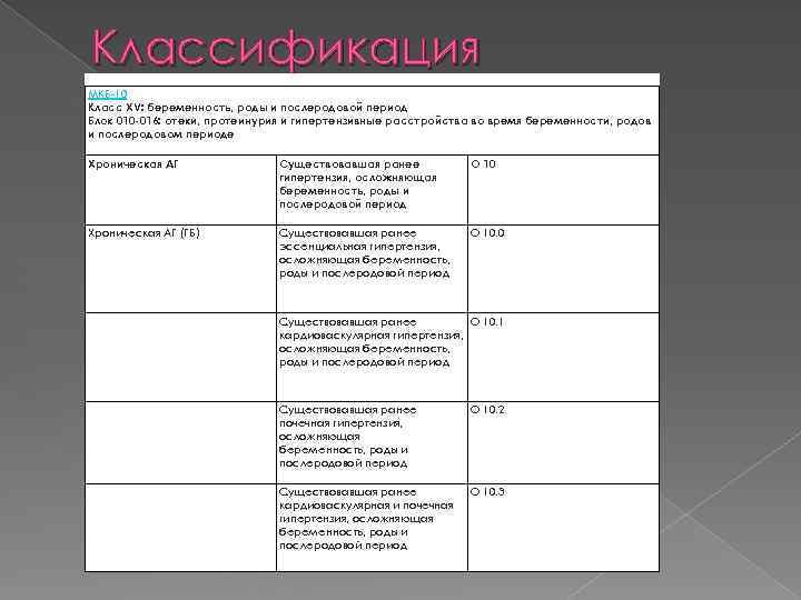 Протеинурия у беременных классификация 5