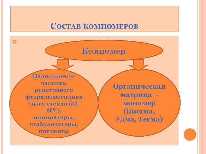 СОСТАВ КОМПОМЕРОВ Компомер Наполнительчастицы реактивного фторалюмосилика тного стекла (5260%), инициаторы, стабилизаторы, пигменты Органическая матрица