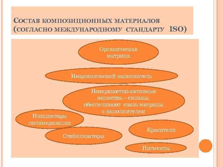 СОСТАВ КОМПОЗИЦИОННЫХ МАТЕРИАЛОВ (СОГЛАСНО МЕЖДУНАРОДНОМУ СТАНДАРТУ ISO) Органическая матрица Неорганический наполнитель Инициаторы полимеризации Поверхностно-активные