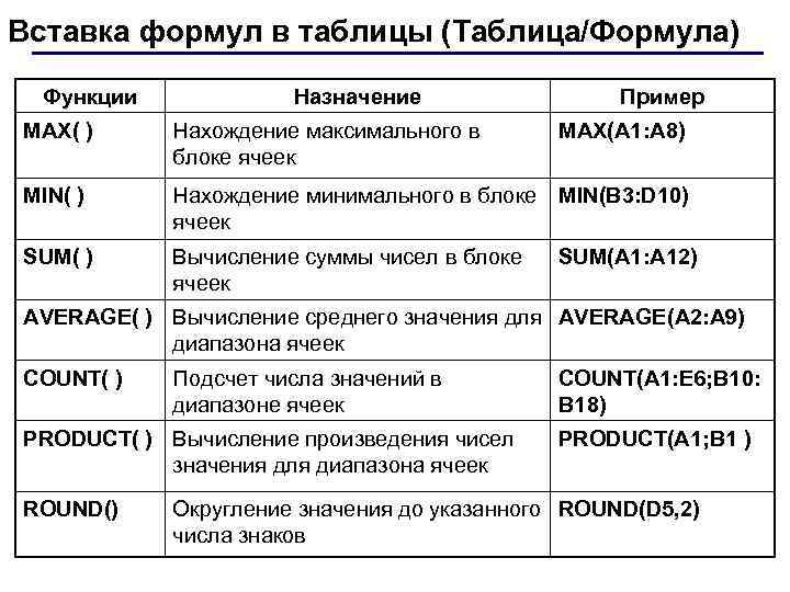 Вставка формул в таблицы (Таблица/Формула) Функции Назначение Пример МAX( ) Нахождение максимального в блоке