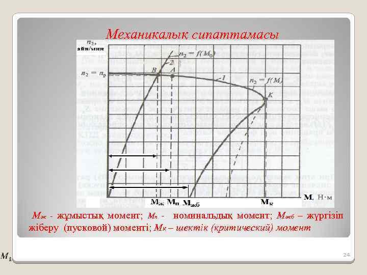 Механикалық сипаттамасы Мж - жұмыстық момент; Мн - номинальдық момент; Мжб – жүргізіп жіберу