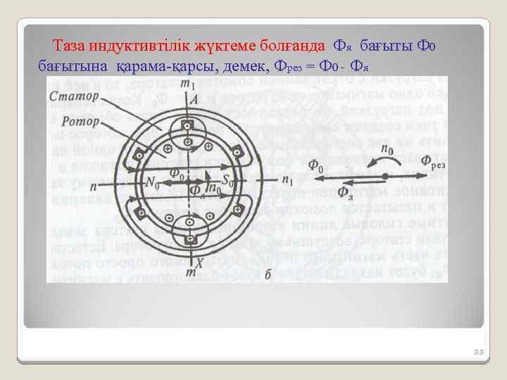 Таза индуктивтілік жүктеме болғанда Фя бағыты Ф 0 бағытына қарама-қарсы, демек, Фрез = Ф