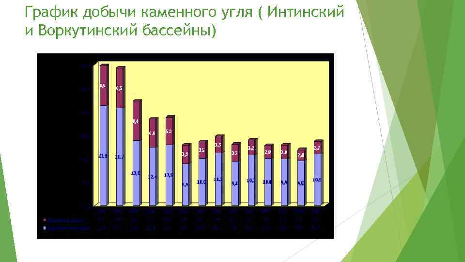 График добычи каменного угля ( Интинский и Воркутинский бассейны)