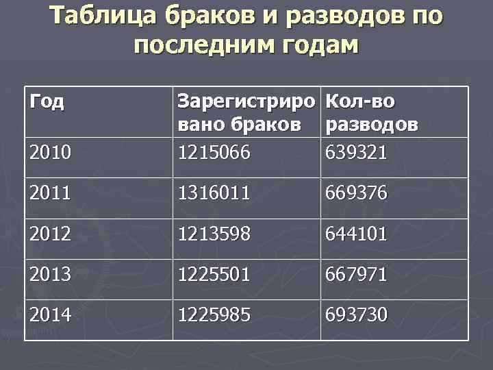 Таблица браков и разводов по последним годам Год 2010 Зарегистриро вано браков 1215066 Кол-во