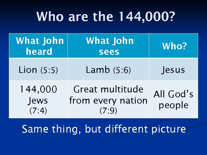 Who are the 144, 000? What John heard What John sees Who? Lion (5: