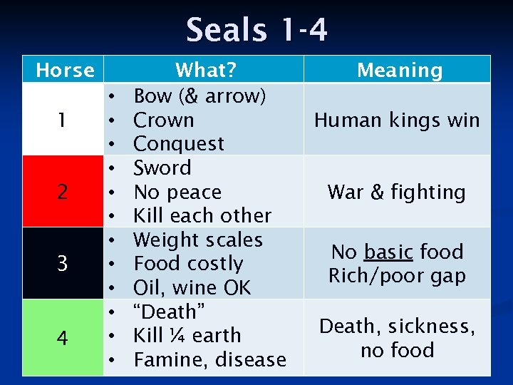 Seals 1 -4 Horse 1 2 3 4 • • • What? Bow (&
